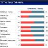 Марсель - Интер (статистика)